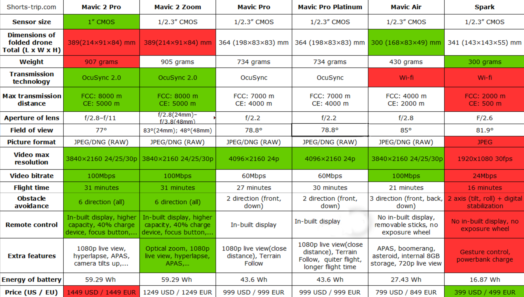 best travel drone, mavic air vs mavic pro vs spark, which mavic is best, table mavic parameters, mavic comparison, mavic air
