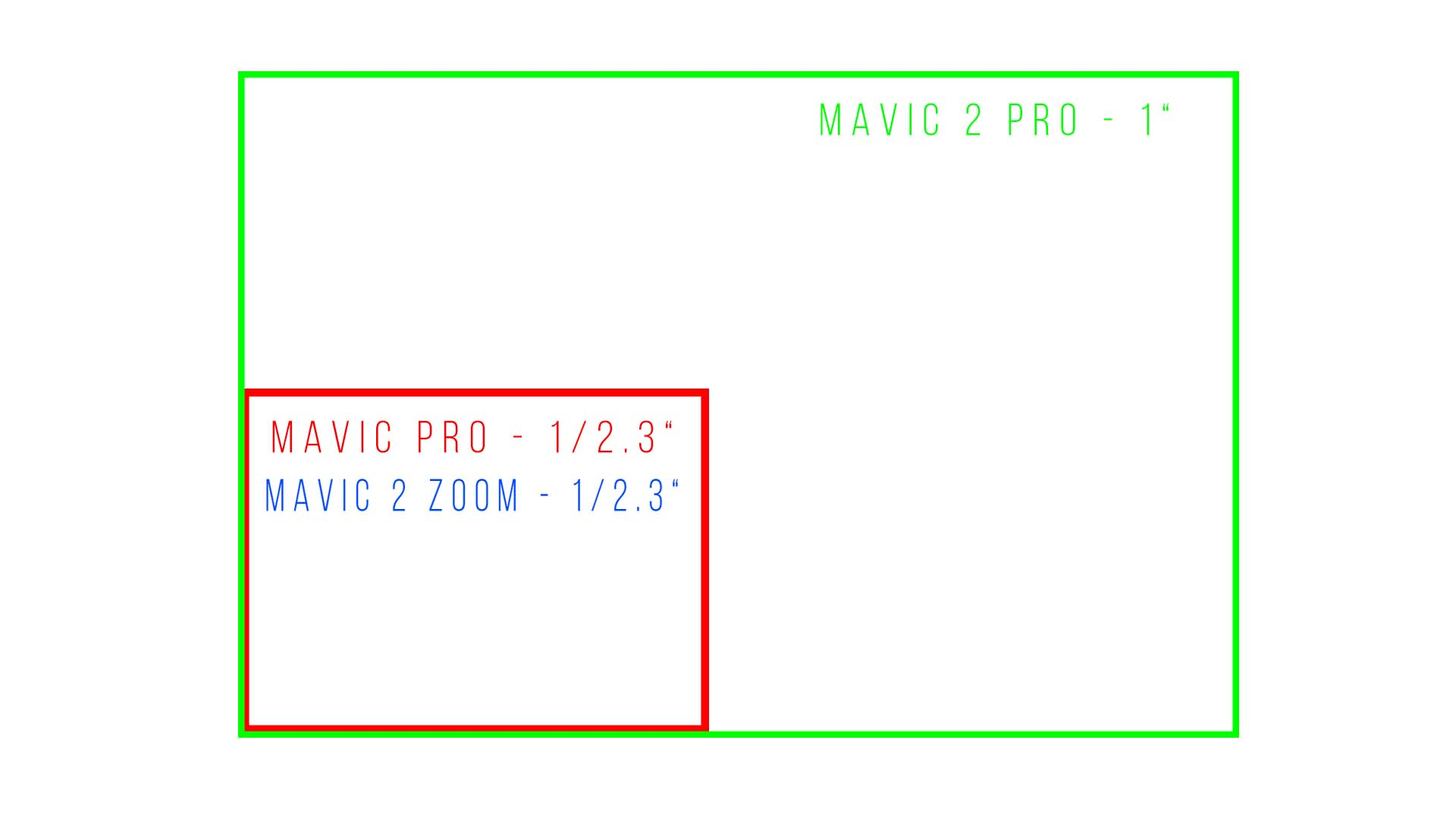 mavic pro vs mavic 2 pro, is it worth to buy mavic 2, is it worth upgrading to mavic 2, mavic 2 pro sensor vs mavic pro sensor, sensor mavic 2 pro, mavic 2 pro vs mavic 2 zoom, mavic 2 sensor